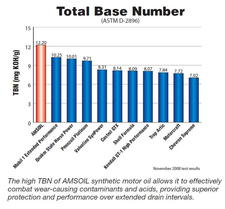 Total Base Number - Synthetics Compared