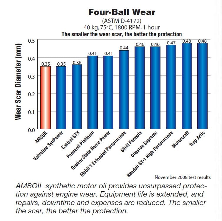 Four-Ball Wear Test